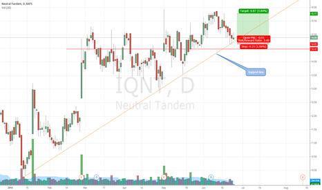IQNT: Short term position , good RRR