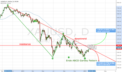 XAUUSD: Gold - potential for long breakout