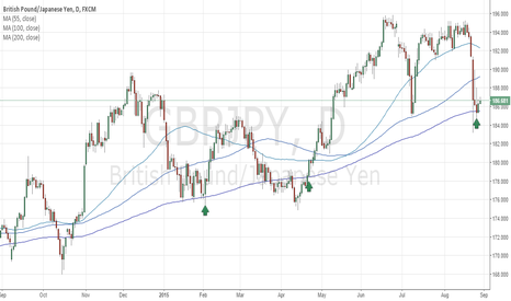 GBPJPY: GBPJPY 200 DMA respected this time... time to go long!!!!