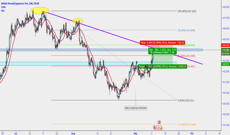 GBPJPY: GJ Retrace back to the downside