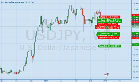 USDJPY: short, long, short 1.14.16