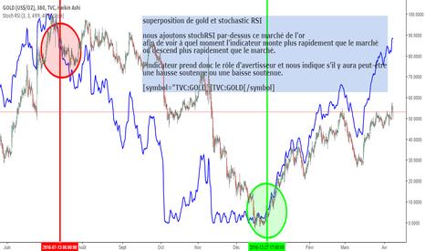 GOLD: superposition de gold et stochastic RSI
