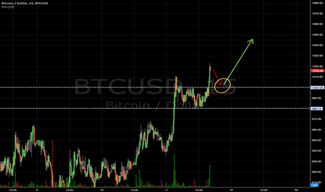 BTCUSD: Bitcoin Over 1,000 Breakout