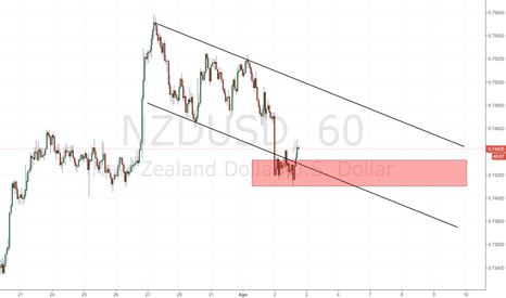 NZDUSD: NZD/USD: seguire con attenzione l'area di supporto odierna
