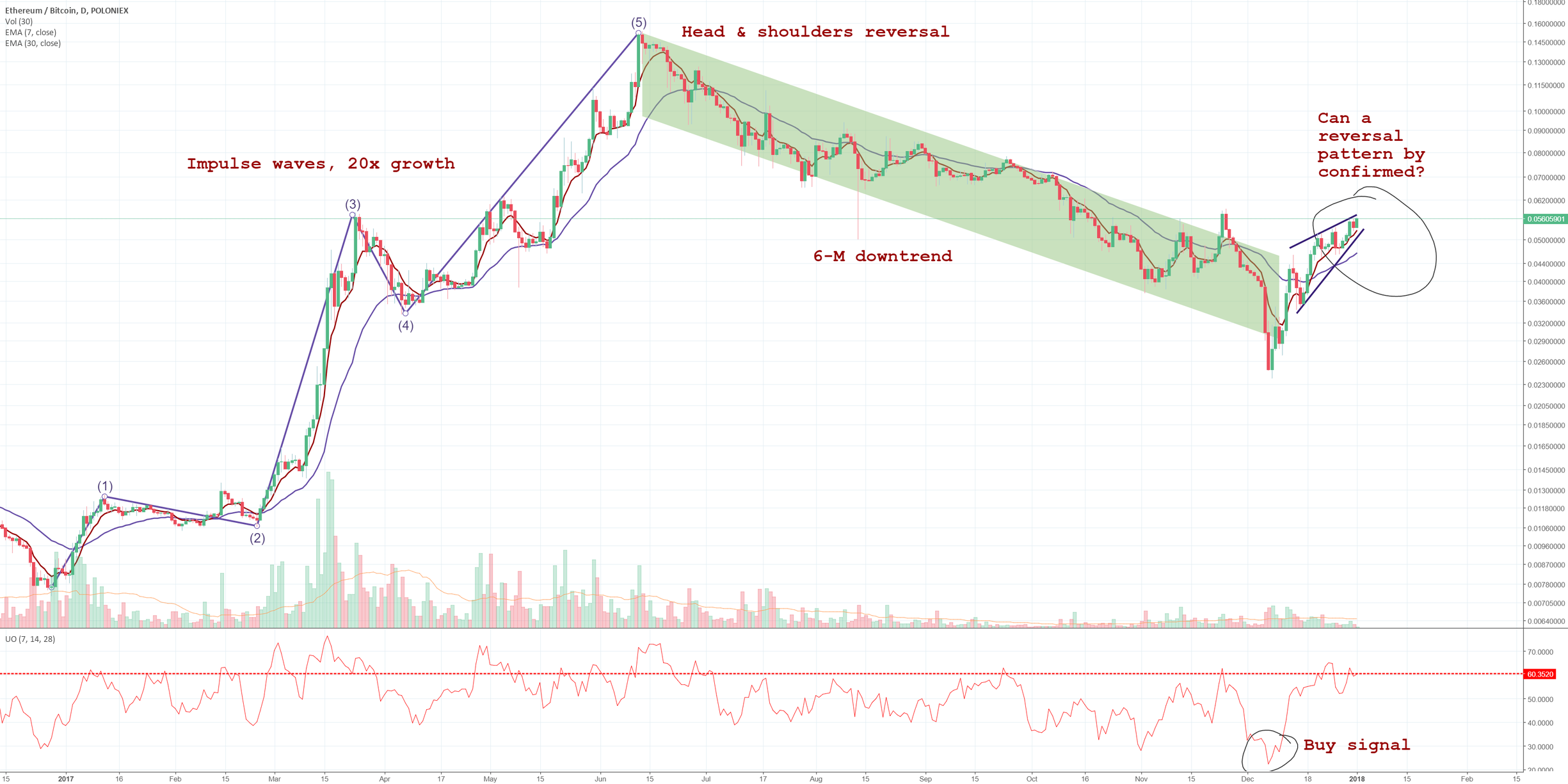 ETHBTC: can the reversal pattern be confirmed?