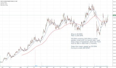 REPCOHOME: Does the magic repeat as 50 EMA trying to cross 200 EMA?