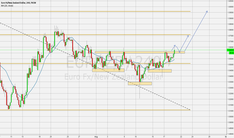 EURNZD: Break above 20 SMA and One month resistance