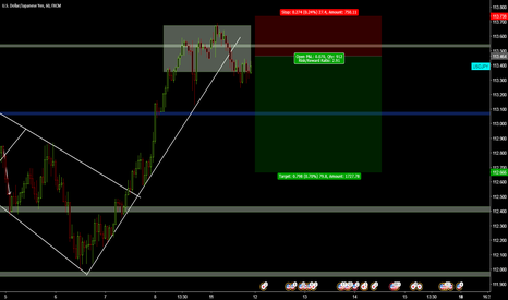 USDJPY: USDJPY H1 Sell the Breakout
