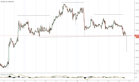 GBPCHF: Classical Pattern, Trade On