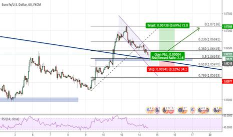 EURUSD: Channel Break and trend continuation