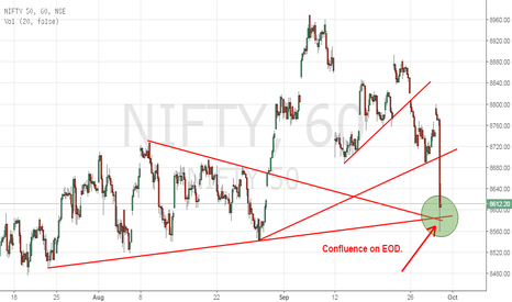 NIFTY: Nifty - EOD TF - Confluence of Supports