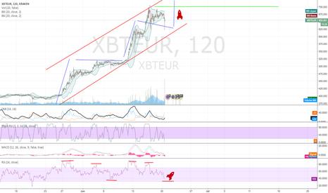 XBTEUR: rocket could launch soon?