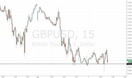 GBPUSD: GBP/USD: supporto intraday a 1.29350
