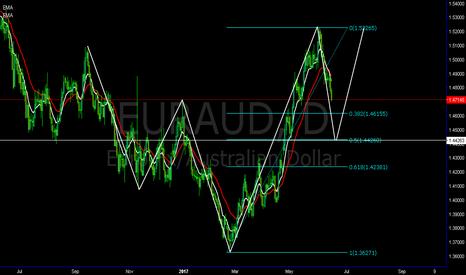 EURAUD: EURAUD bullish 5-0 pattern swing trade