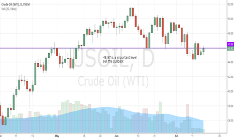 USOIL: Oil: sell the pullback