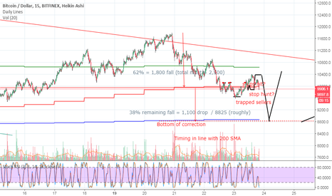 BTCUSD: 8,825 bottom - Feeling i've matured as a 'trader'