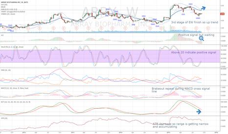ARRY: ARRY narrow up trend shrink