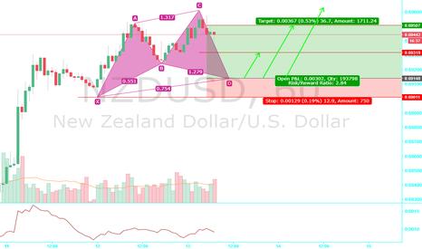 NZDUSD: NZDUSD  Call safe mode