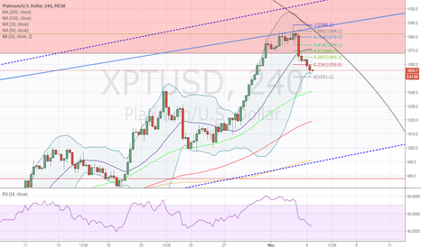 XPTUSD: Looking for another short opportunity