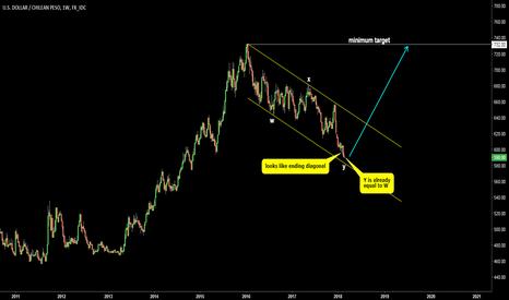 USDCLP: USDCLP. Chilean peso could weaken again
