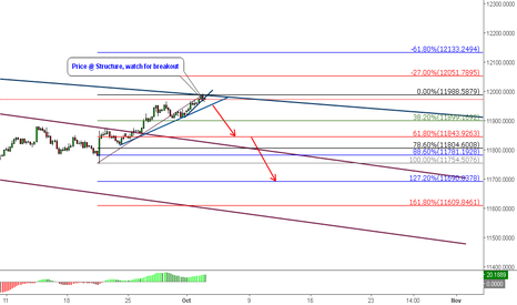 USDOLLAR: DXY @ Structure: SHort