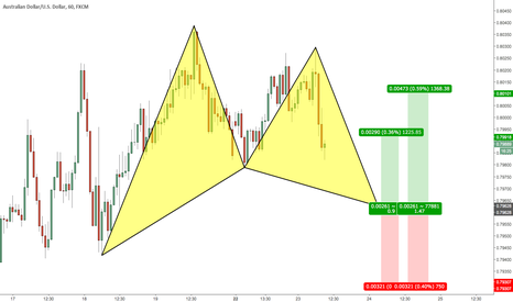 AUDUSD: AUDUSD - 60 Mins - Gartley