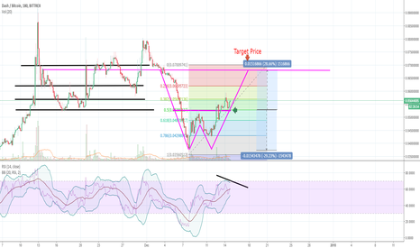 DASHBTC: Is Dash in a DOUBLE BOTTOM/ DOUBLE TOP ??
