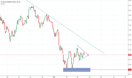 DXY: DXY waiting on the Dust to Settle