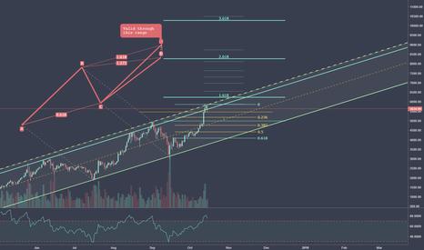 BTCUSD: Bitcoin Price Analysis 10/15/17