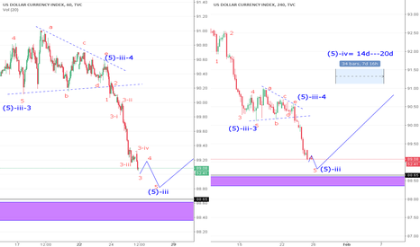 DXY: DXY  SHORT  Very dangerous