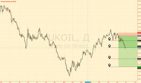 UKOIL: Aim2 не устояла. В позции 1/3 объема. Как поступаем дальше?