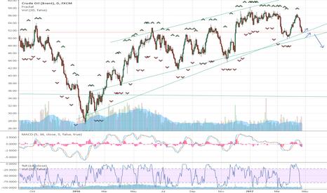 UKOIL: oil reaching multiple trendlines