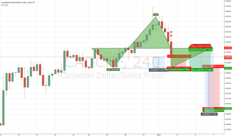 CADCHF: CADCHF - HEAD AND SHOULDERS PATTERN FORMING zoomed