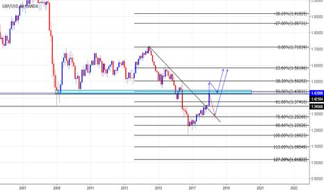 GBPUSD: GBPUSD en zona de reversión de precio