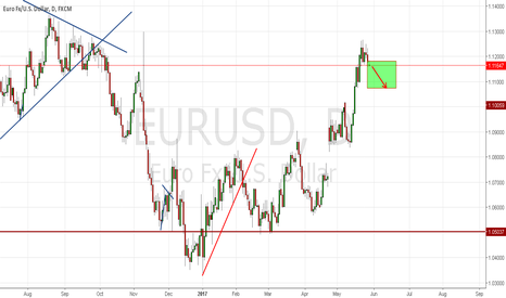 EURUSD: good chance to sell...
