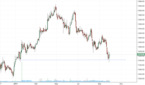 PVR: PVR reversal from support levels of 1150.