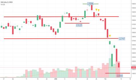DYH2018: Fut Dax Ritraccia 70 Punti in Apertura Attenz. alla Volatilità
