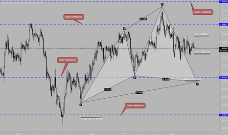 EURAUD: EURAUD has a possible Cypher pattern