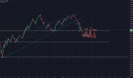 BTCUSD: BTC Possible Head and Shoulders!? Other wise break out now