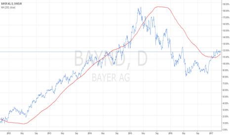 BAYN: Trend reversal
