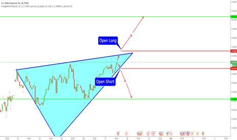 USDJPY: Will we get a breakout today?