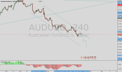 AUDUSD: wait  to sell setup