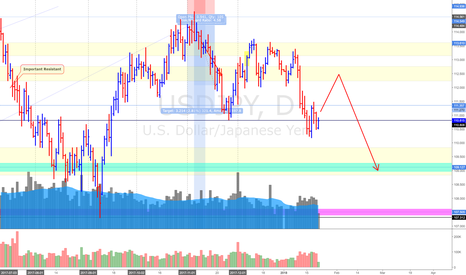 USDJPY: USD/JPY (22/1/18) *Potential Swing Up ahead first and ..