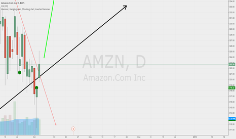 AMZN: Amazon - Do we have volume for going up ?