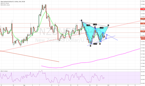 NZDUSD: bearish gartley