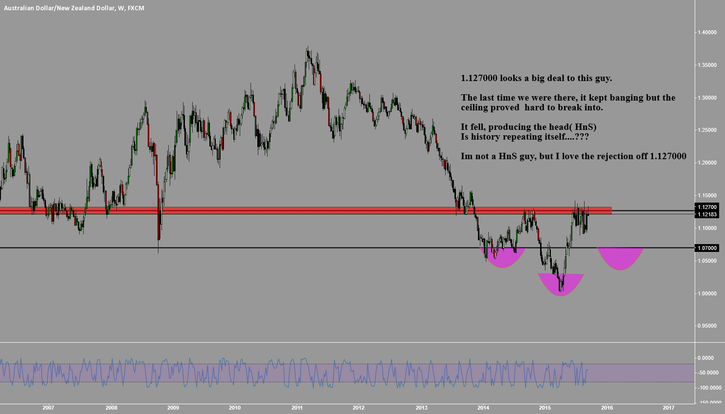 AUDNZD: TO THE HEAD & SHOULDER GUYS.