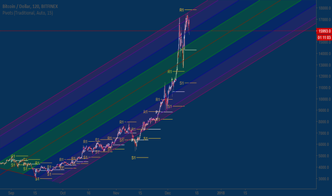 BTCUSD: Overview, Bitcoin possible 30k.