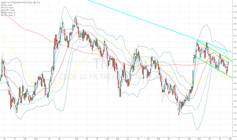 TNX: 米10年国債:ひょっとしたら調整が入ってドル高に水が差されるかも…