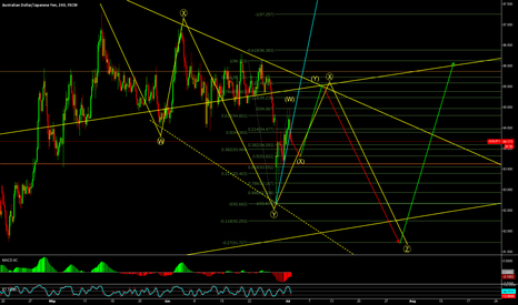 AUDJPY: AJ Correction before up move