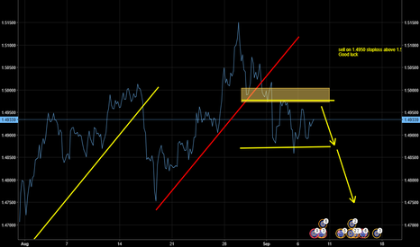 EURAUD: Sell euraud on 1.4950 and stop loss 1.5050 and tp 1.4750